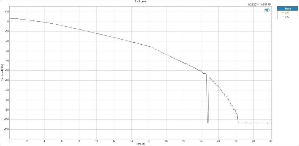 Figura 11 Volume Level y gap