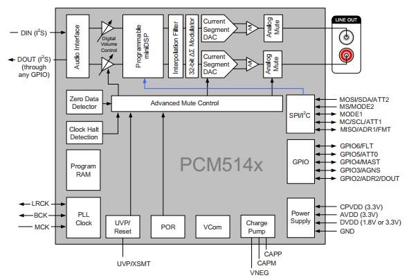 Figura 3 Nuevo DAC mas DSP TI PCM5412