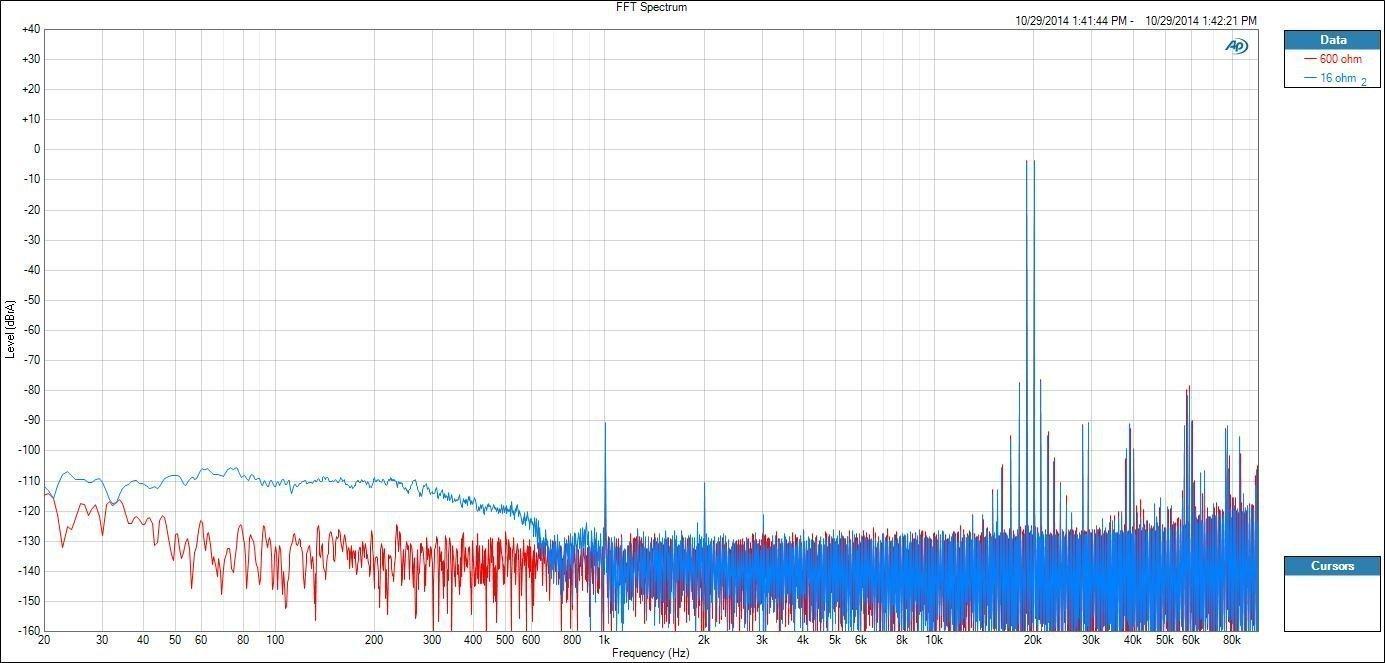 calidad de sonido y distorsión por intermodulación