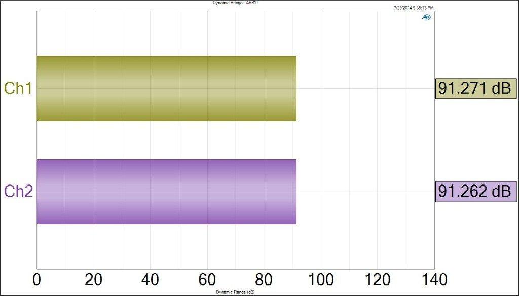 Rango dinámico del Fiio X3 a 16 bits de resolución y una carga de 32 ohm.