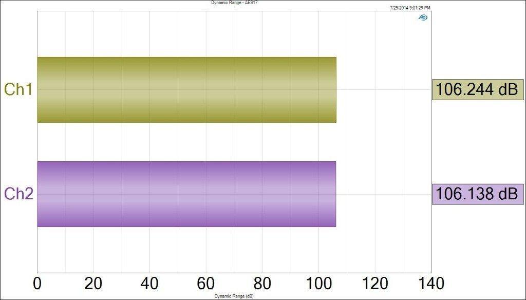 Rango dinamico del Fiio X3 a 24 bits de resolución y una carga de 600 ohm.