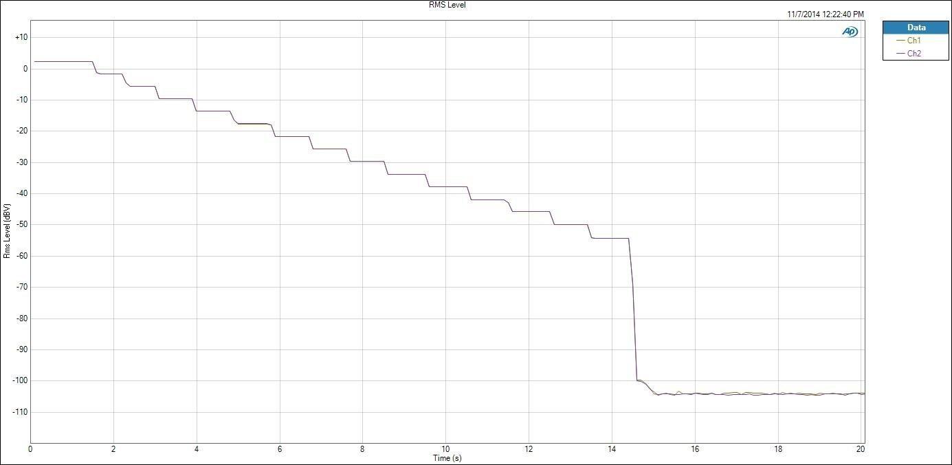 Control del volumen en el HTC M8 y saltos entre pistas.