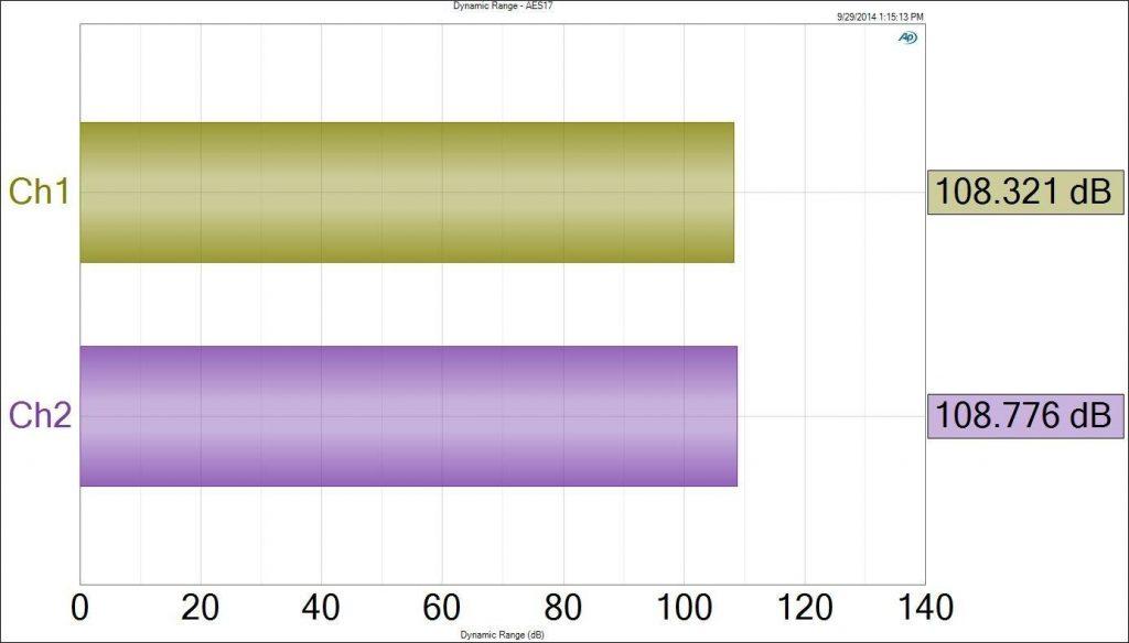 Fig 11 HIDISZ AP100 Review Dynamic Range - AES17 24 bits