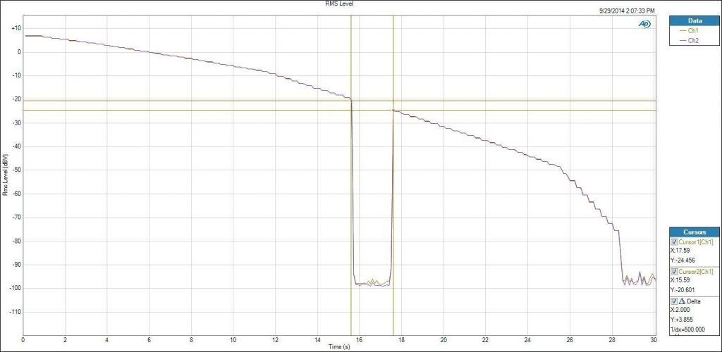 Fig 14 HIDISZ AP100 Review Volume curve and GapLess