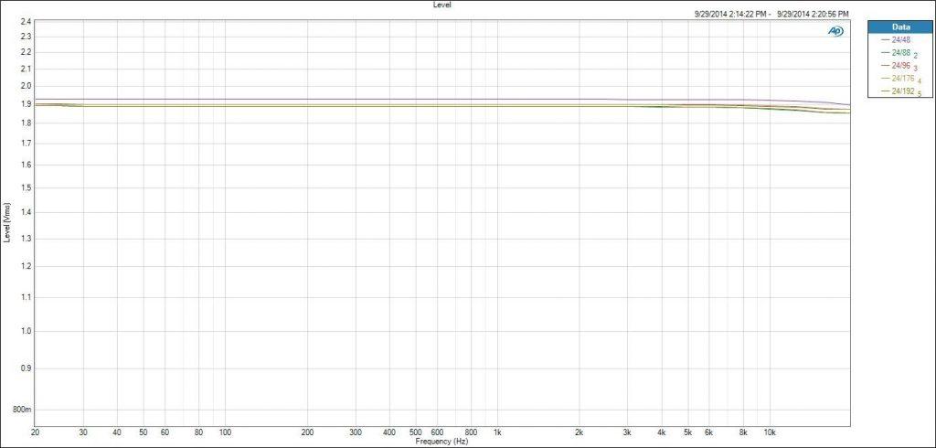 Fig 17 HIDISZ AP100 Review Output vs SRC