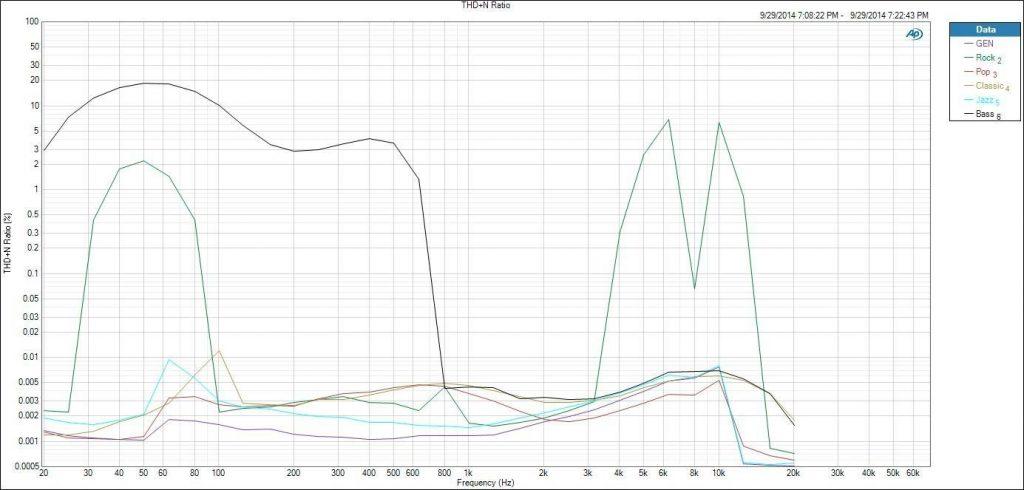 Fig 21 HIDISZ AP100 Review THD vs SRC