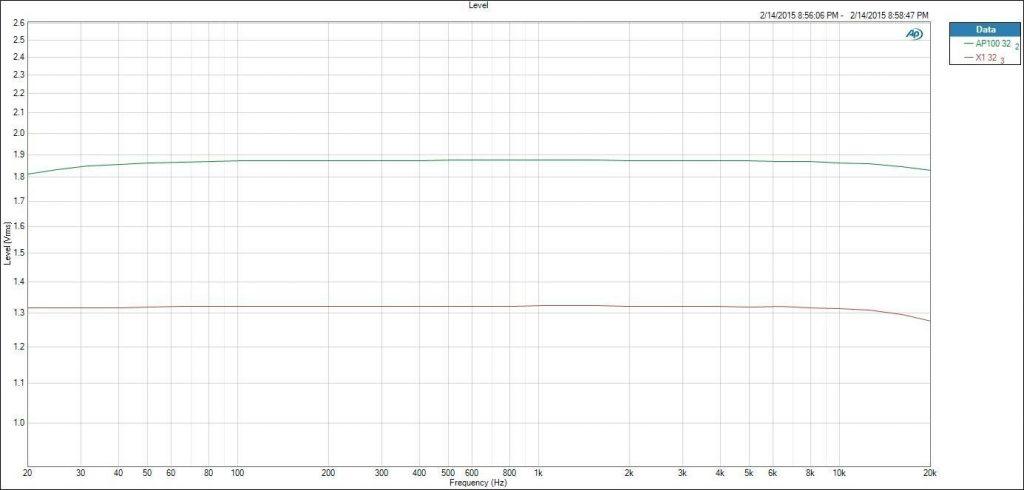 Fig 23 HIDISZ AP100 Review Output level vs Fiio X1