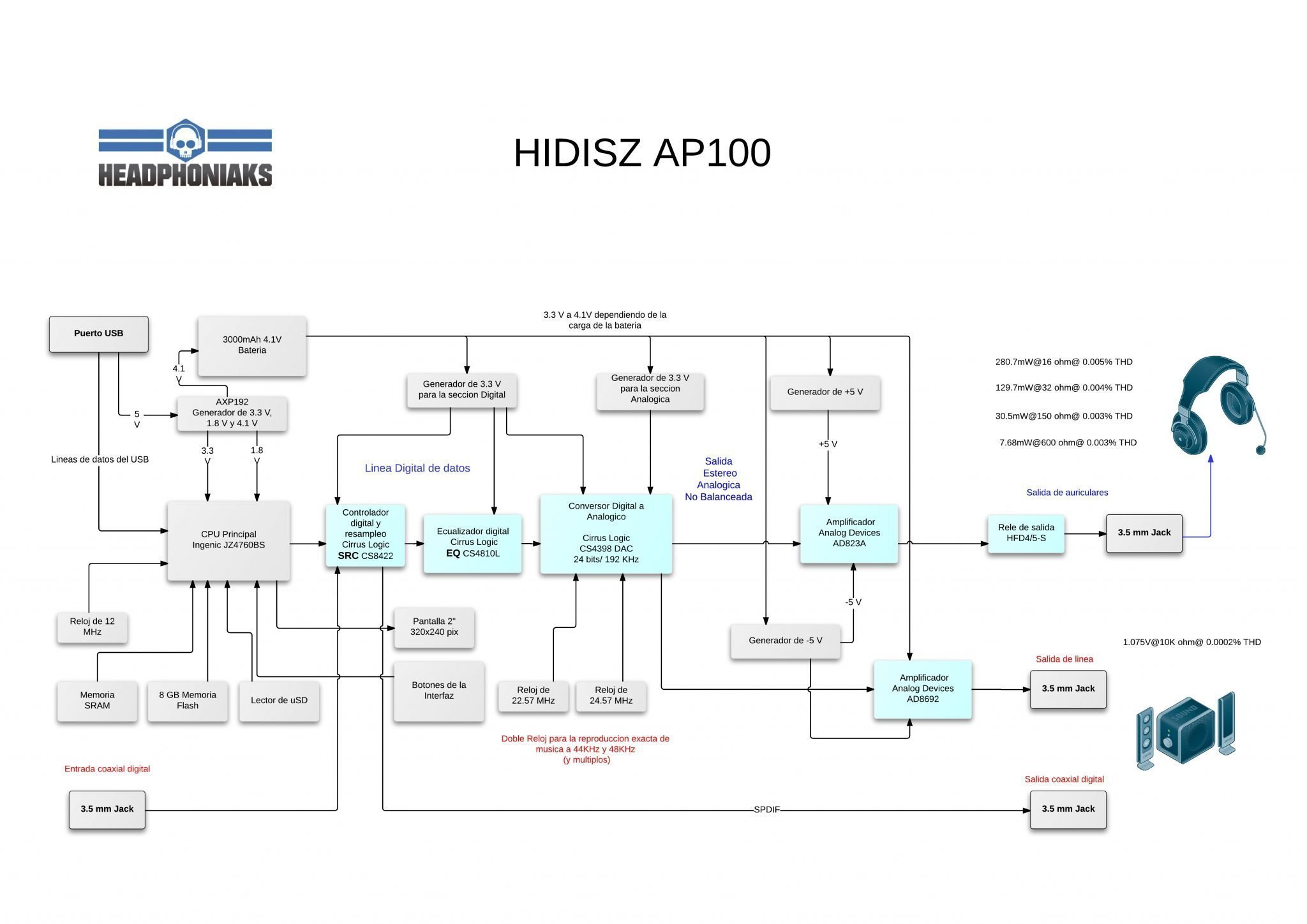 Fig 3 HIDISZ AP100 Review HW Block