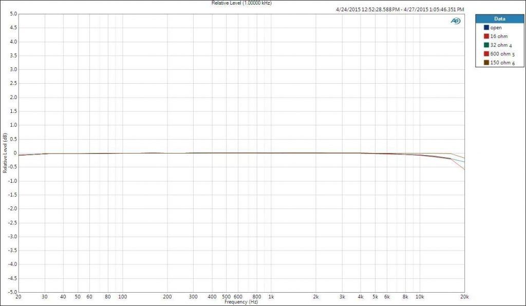 Amplificador de auriculares y DAC Matrix M-Stage HPA2 USB 10