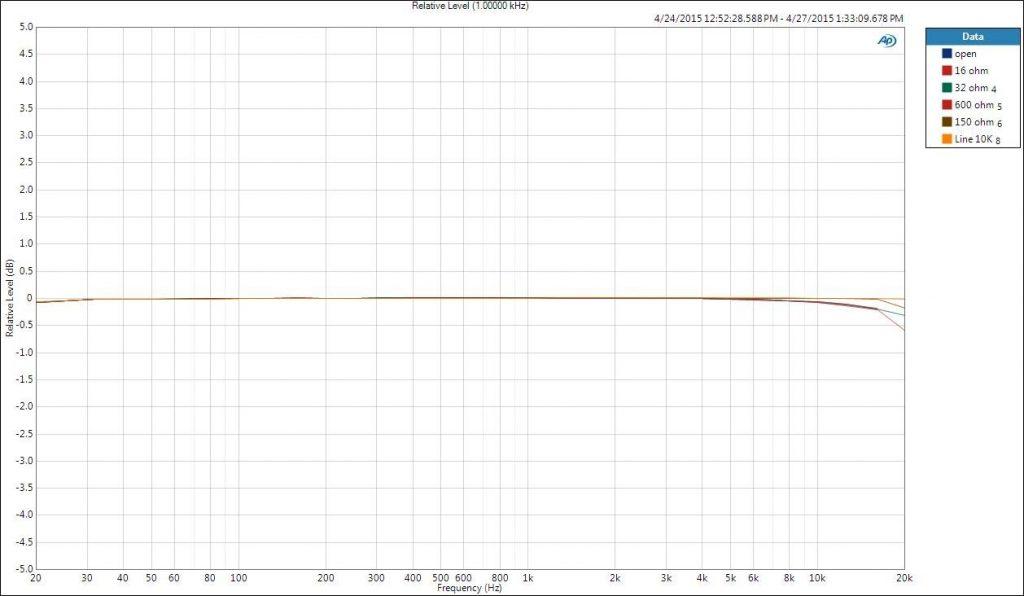 Amplificador de auriculares y DAC Matrix M-Stage HPA2 USB 23