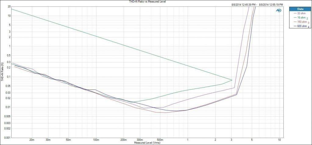 Matrix M-Stage HPA2 vs IFI ICAN. Amplificador de auriculares 4