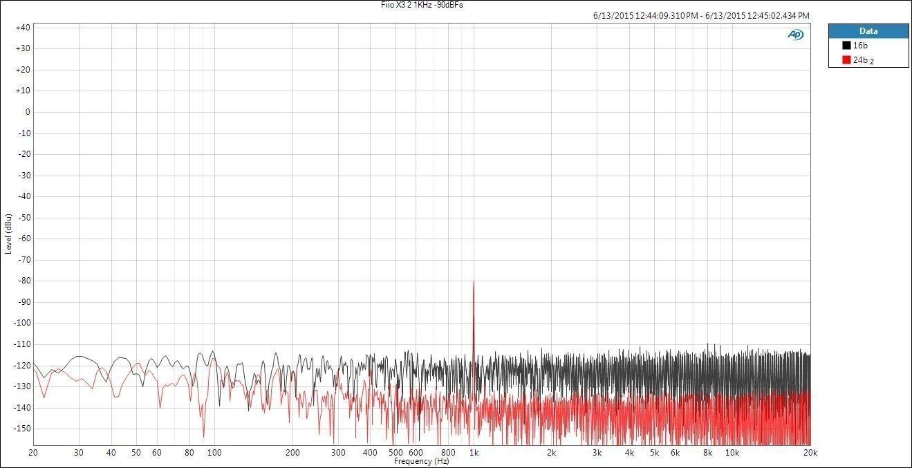 Linealidad de la sección digital y amplificación del reproductor portátil Fiio X3 II.