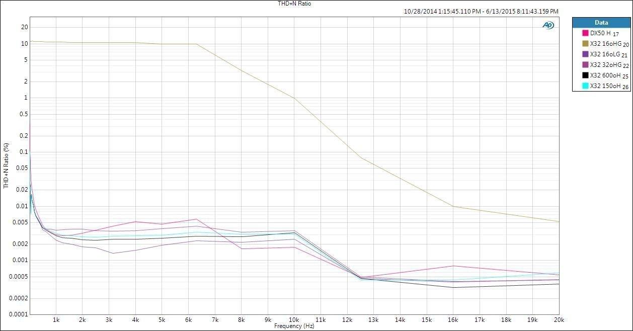 Distorsión y ruido a diferentes frecuencias y cargas del reproductor portátil Fiio X3 II.