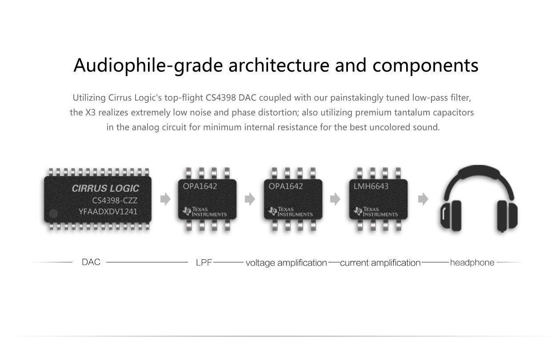 Arquitectura nueva de audio del Fiio X3 II.