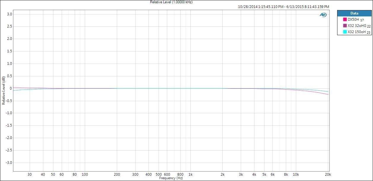 El reproductor portátil Fiio X3 II presenta una frecuencia plana a diferentes cargas.