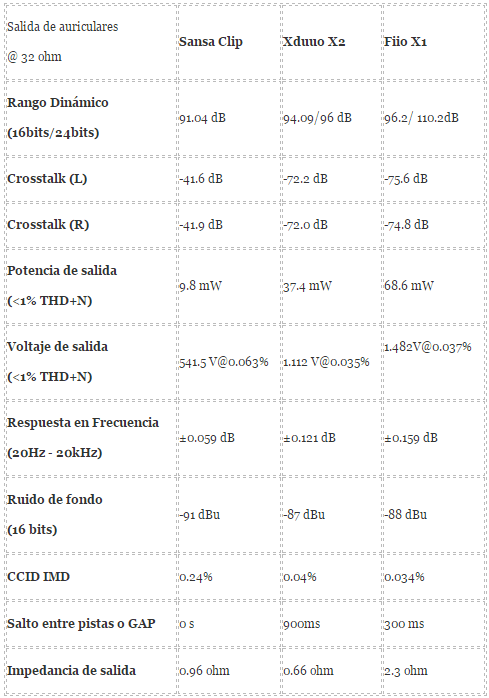Tabla medidas comparativas del Xduoo X2 vs Sansa Clip vs Fiio X1 a 32 ohm