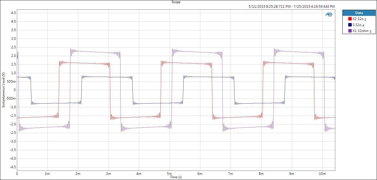 Señal al cuadrada a 300Hz del Xduoo X2 vs Sansa Clip vs Fiio X1 a 32 ohm