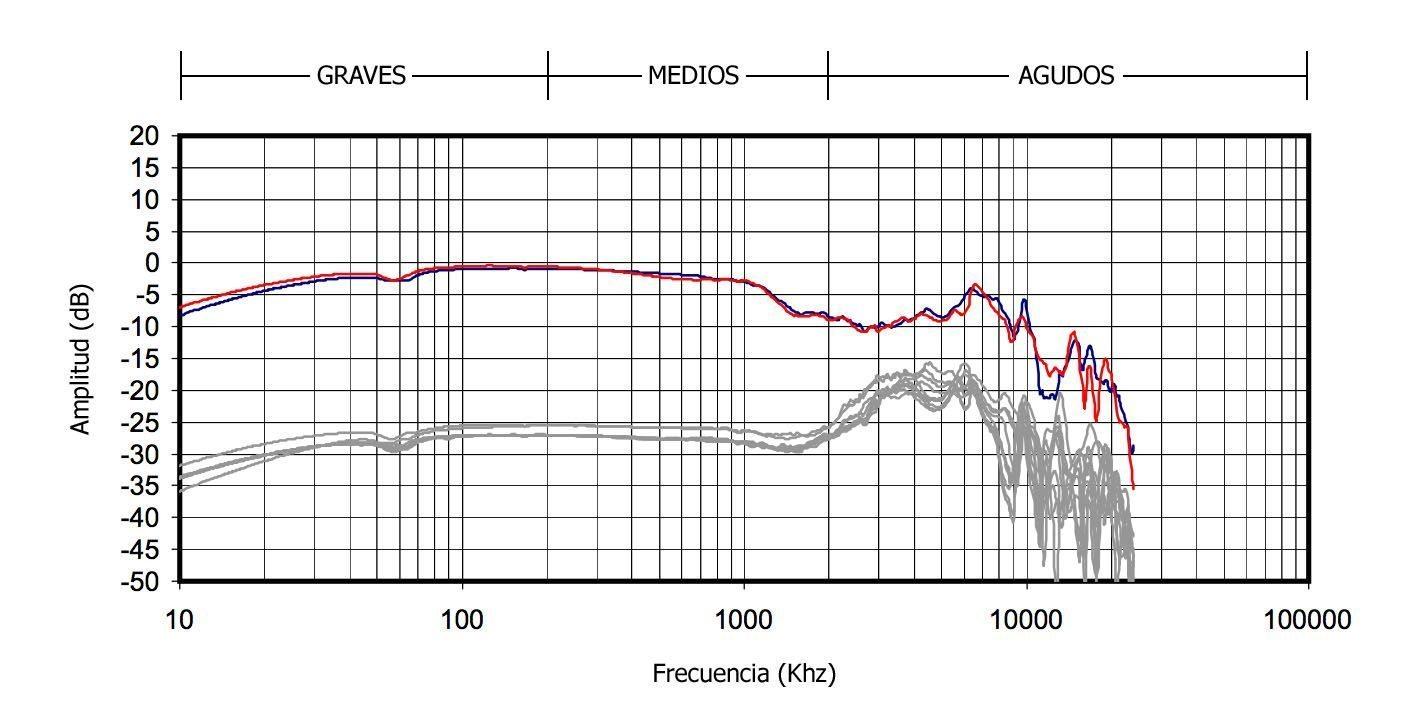 Tipos de auriculares con sonido equilibrado