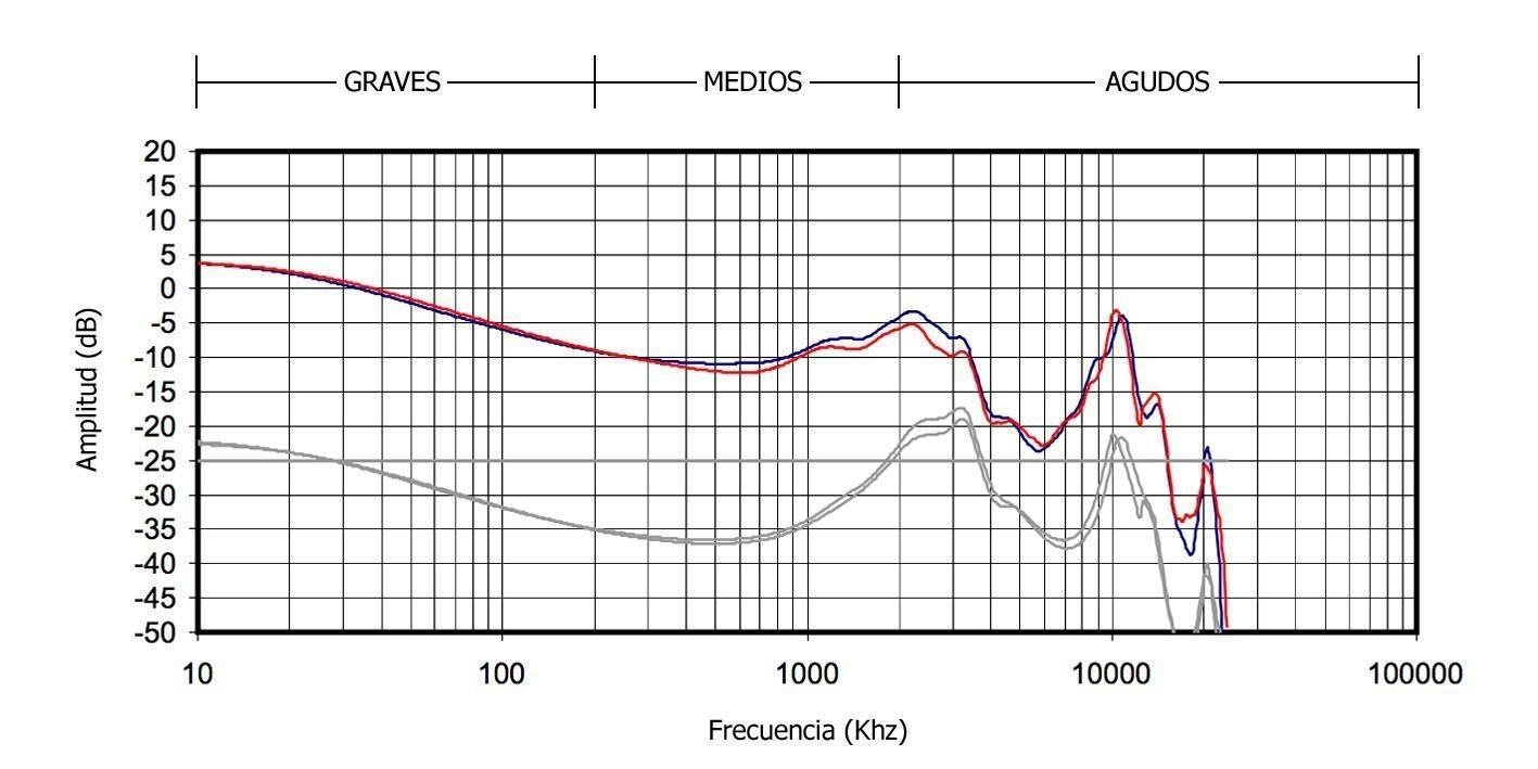 Tipos de auriculares con sonido en V