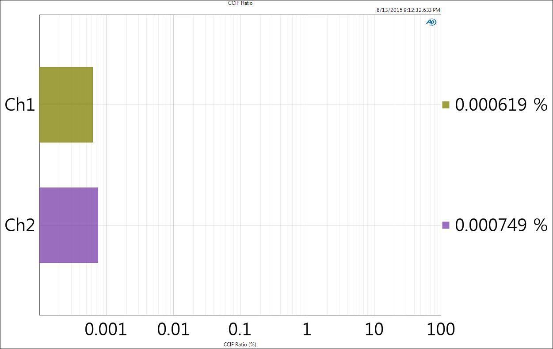 Geek out v2 intermodulacion CCIF a medias-altas cargas