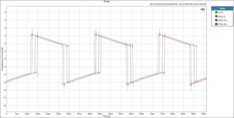 Reproducción de una señal cuadrada de 30 Hz en el USB DAC Geek Out V2