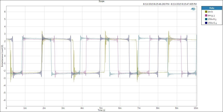 Reproducción de una señal cuadrada de 300 Hz en el USB DAC Geek Out V2.