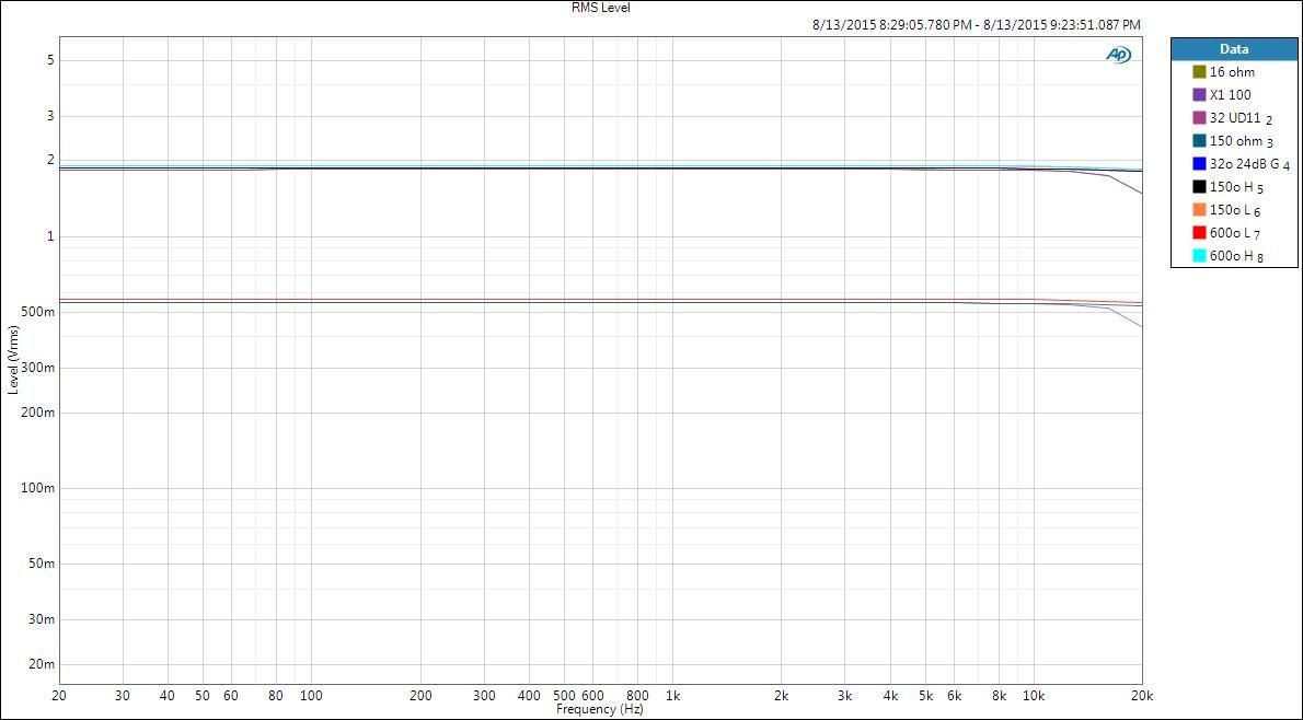 El DAC AMP GeekOut V2 presenta una frecuencia totalmente plana a diferentes cargas.