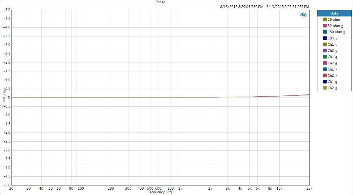 El DAC AMP Geek Out V2 respeta la fase a la salida.