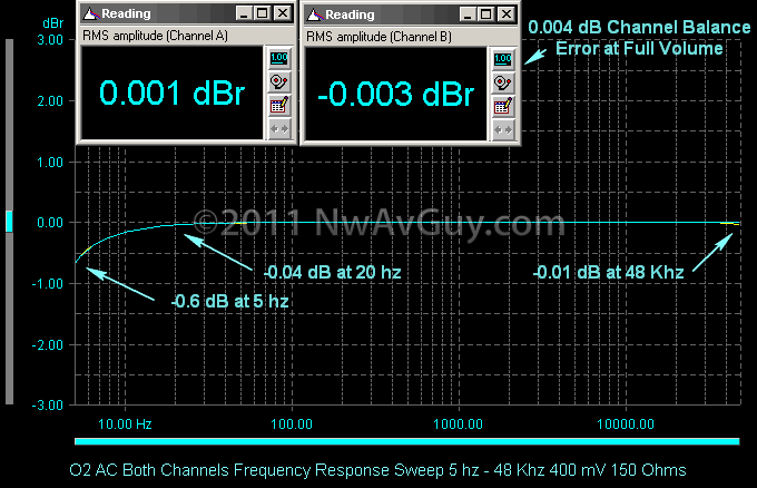 O2 AC Both Channels Frequency Response Sweep 5 hz - 48 Khz 400 mV 150 Ohms comments_thumb